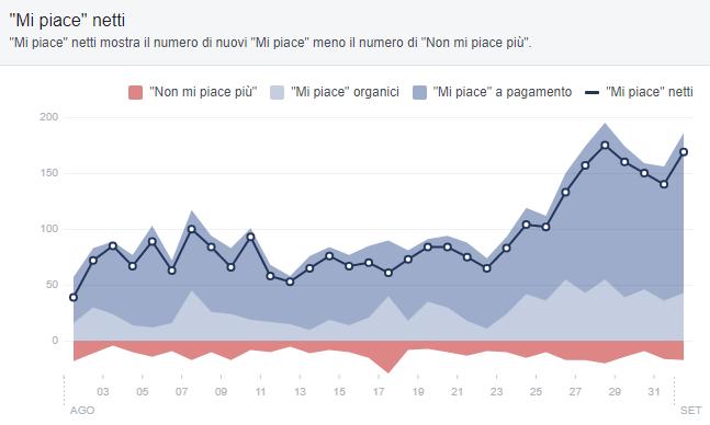 sezione mi piace statistiche facebook