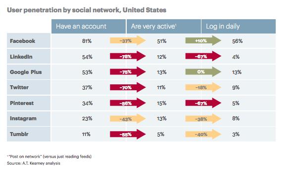 Social utenti attivi