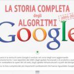Gli aggiornamenti algoritmici di Google. Infografica aggiornata al 2015