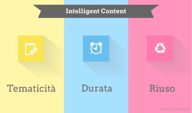 intelligent_content