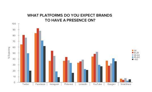 what platform