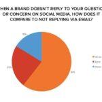 Le aspettative dei consumatori sulle aziende nei Social Media [Ricerca]