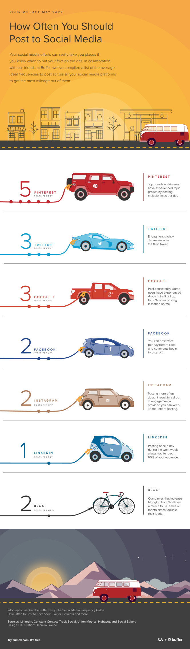 infographic-how-often-to-post-twitter-facebook-social-media