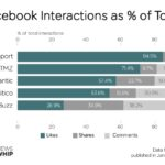 Facebook: tematiche diverse, diversi livelli di interazione [Ricerca]