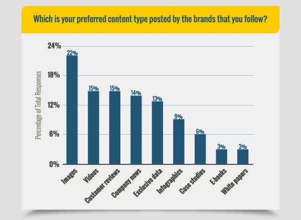 contenuti-preferiti-social