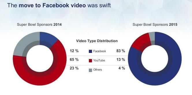 distribuzione video superbowl