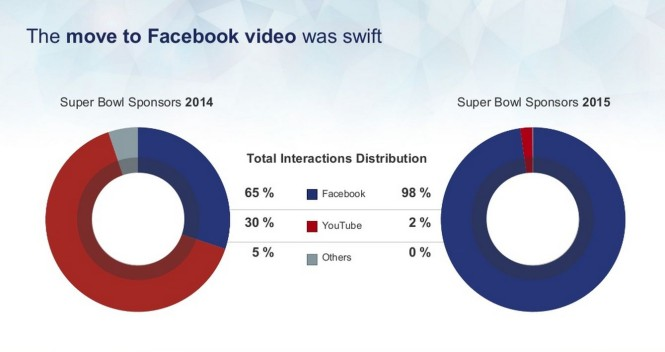 interazioni video superbowl