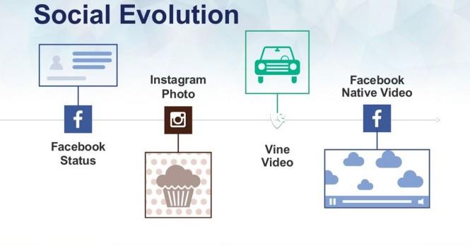 social content evolution