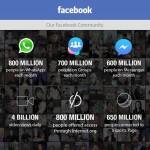 Facebook: ultimi dati sulla visibilità organica e i numeri del successo