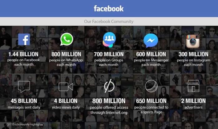 Facebook_numeri_2015