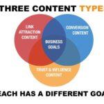 Content Strategy: non solo benefici SEO, ma molto di più!