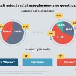 Le azioni svolte su Facebook, Twitter e Google+ in Italia [Risultati]