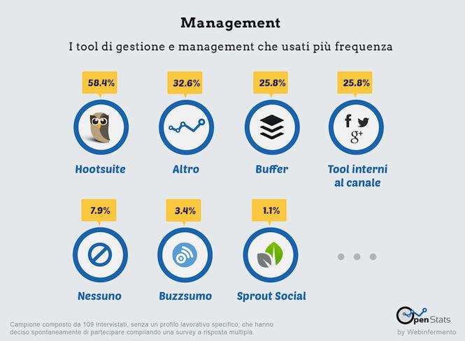 Management_ricerca