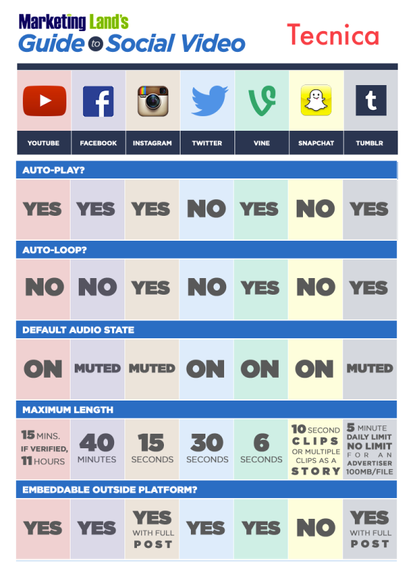 social-video-chart_tecniche