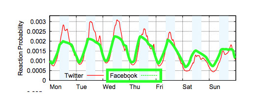 Facebook-week-graph