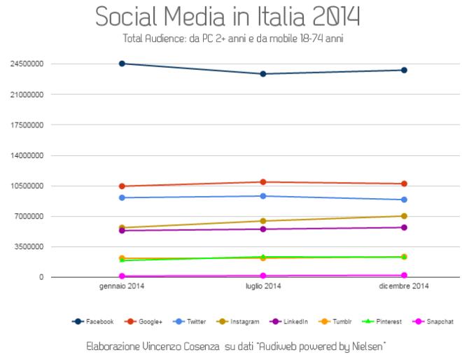 uso_social_media_italia_2014