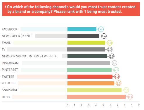 trust channel