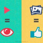Facebook: pubblica video per le visualizzazioni e immagini per l'engagement