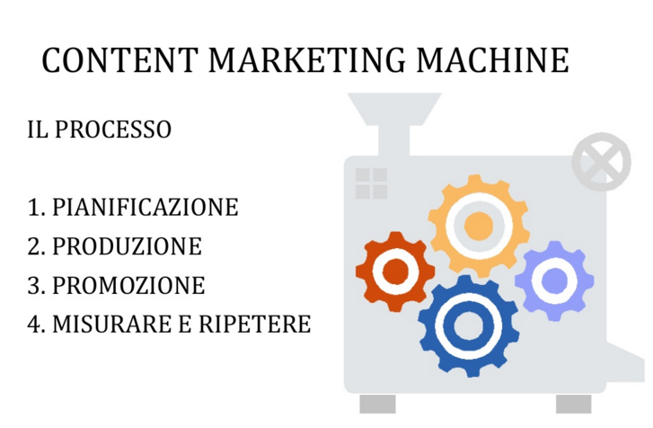 Content Machine processo