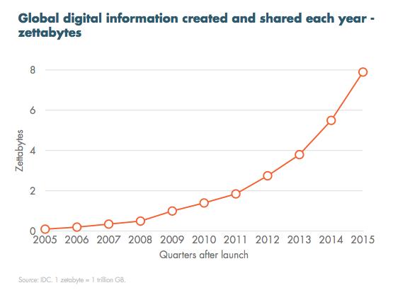crescita informazioni digitali
