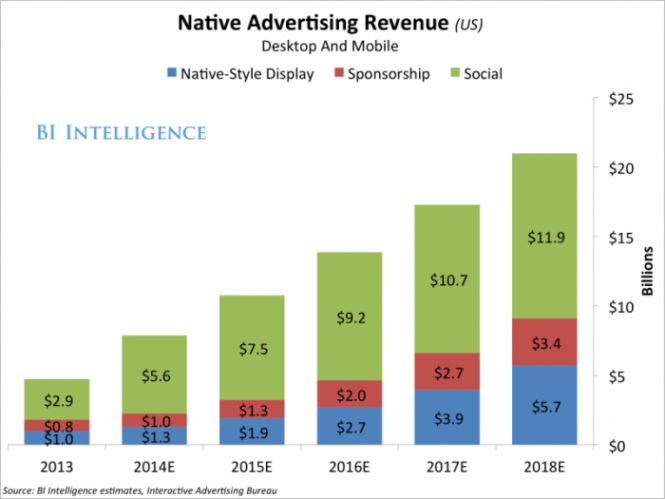 native advertising investimenti