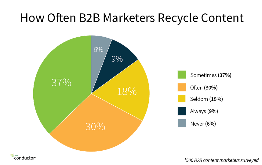 recycle-content-graph