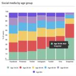 5 statistiche attuali da conoscere sull'evoluzione dei Social Media