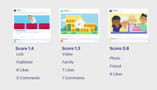 Facebook-ranking-score