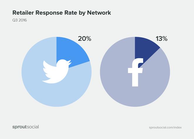 facebook-percentuale_risposta
