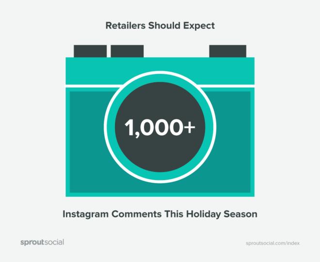 Stime di tasso di interazione su Instagram