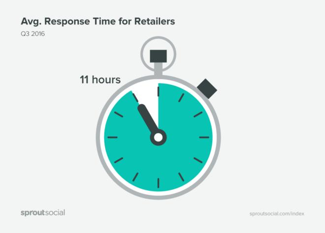 tempo_risposta_social