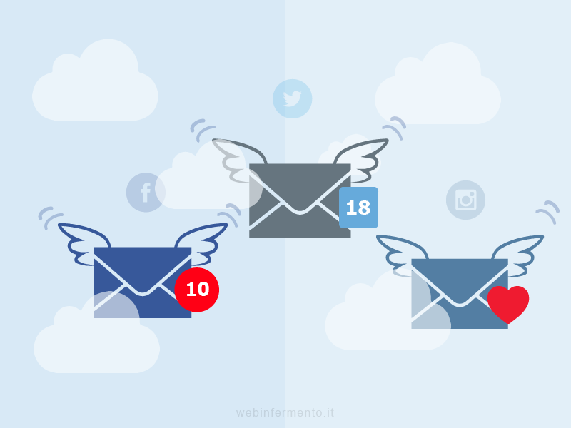 Facebook, Twitter, Instagram e festivitĂ: gli utenti guidano la comunicazione aziendale
