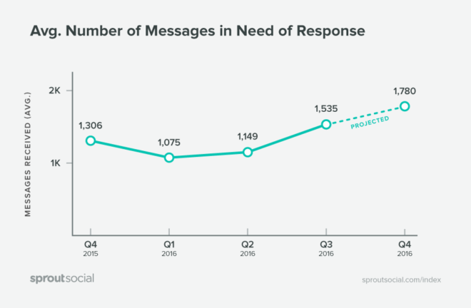 messaggi_da_rispondere
