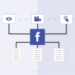 I cali di visibilità dei post delle pagine Facebook nel tempo