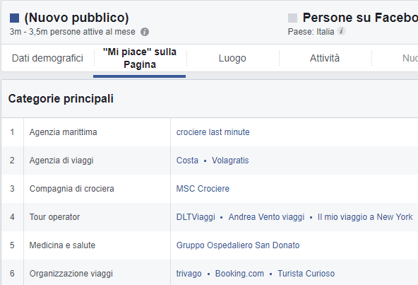 Facebook Audience Insights: categorie di interesse