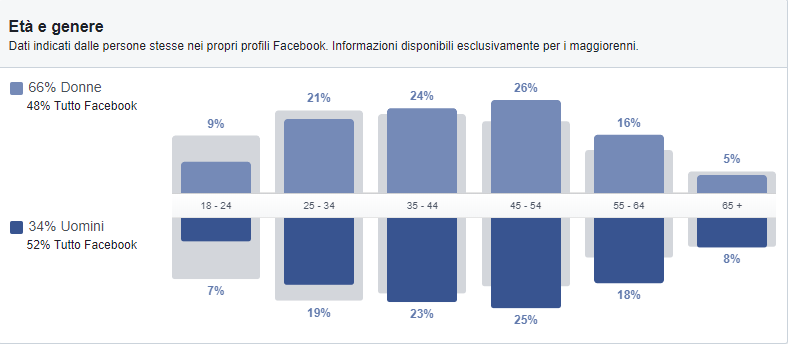 Facebook Audience Insights: età e genere
