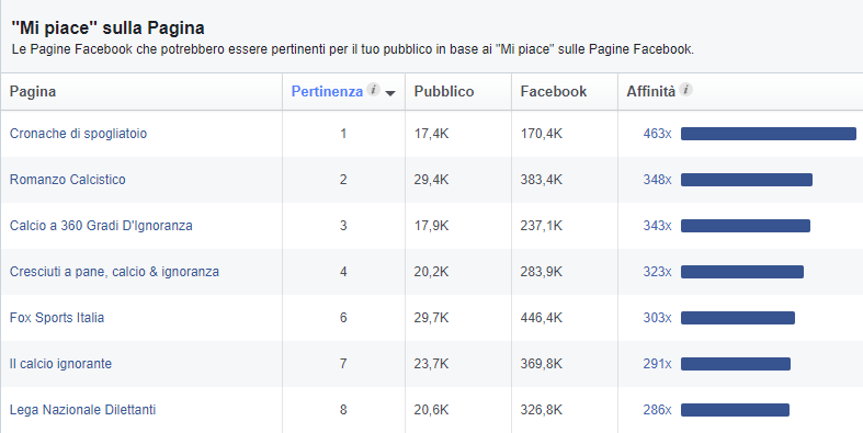 Facebook Audience Insights: interesse dribling