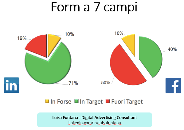 Utenti in Target tra Facebook e LinkedIn