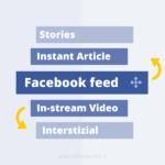 Quali posizionamenti usare in Facebook ads?